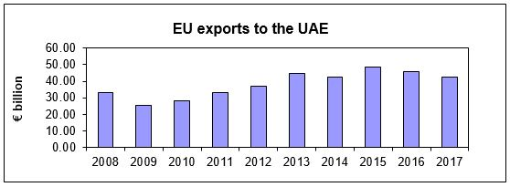 EU exports to the UAE: between 20,000 and 30,000 billion in 2009, around 30,000 billion in 2010, between 30,000 and 40,000 billion in 2011, around 40,000 billion in 2012, between 40,000 and 50,000 billion in 2013 and around 50,000 billion in 2015